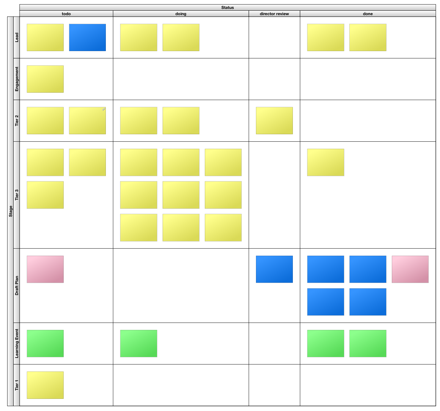 HyperPlan Kanban Board (text on cards has been redacted)